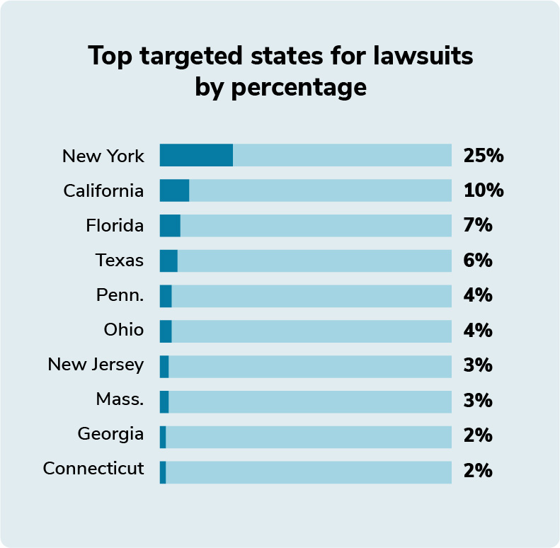 Graphic showing the top targeted states for lawsuit by percentage. New York - 25%, California - 10%, Florida - 7%, Texas - 6%, Pennsylvania - 4%, Ohio - 4%, New Jersey - 3%, Massachusetts - 3%, Georgia - 2%, Connecticut - 2%